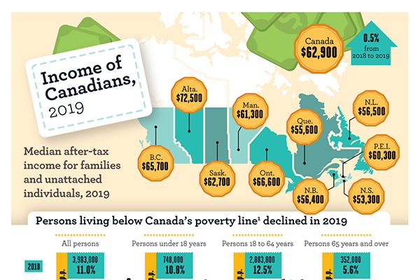 Income of Canadians, 2019