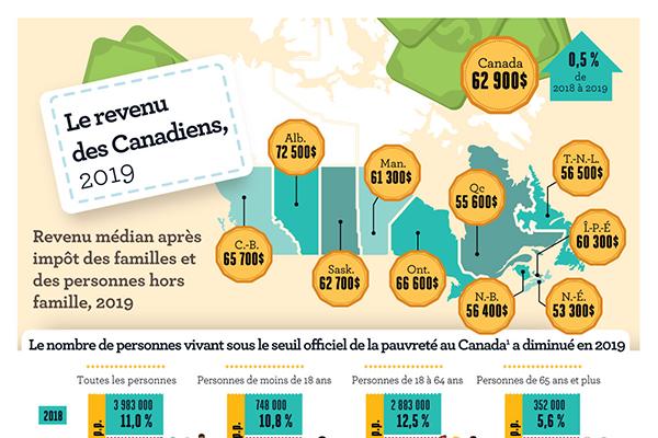 Le revenu des Canadiens, 2019