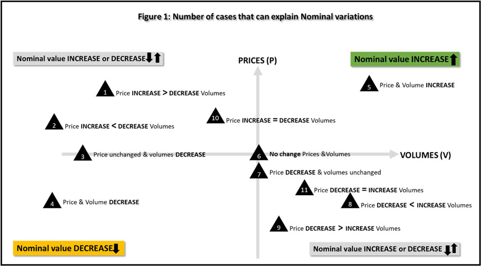 Figure 1: Number of cases that can explain Nominal variations