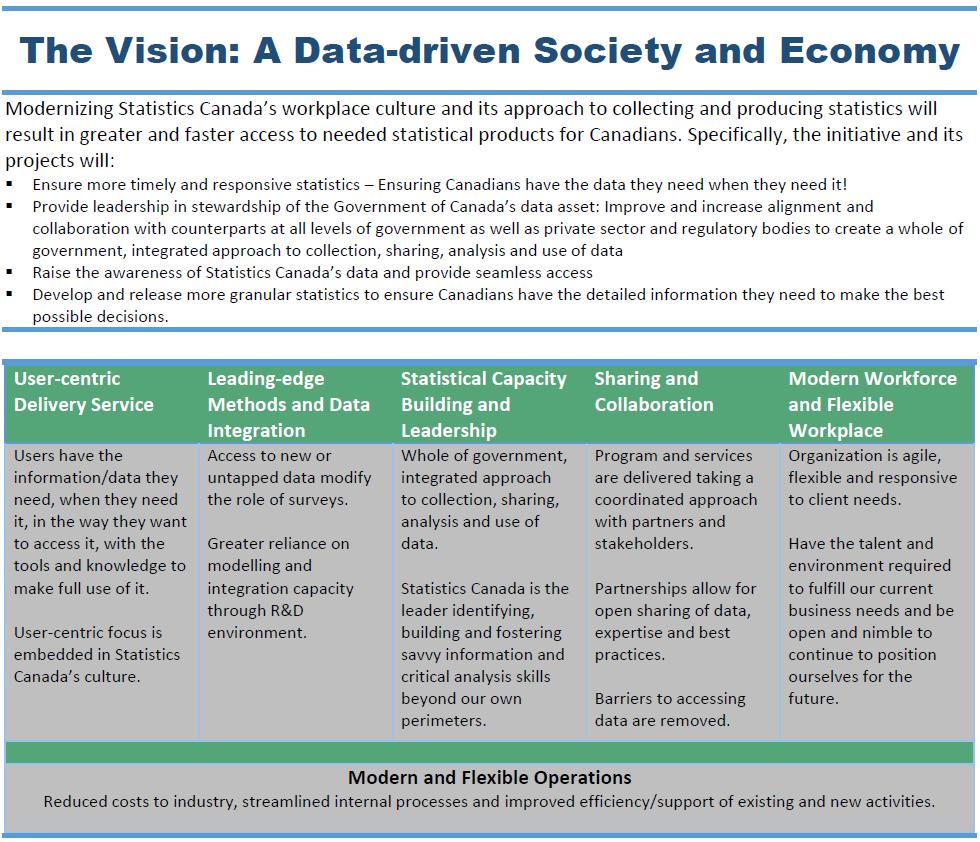 Figure 2: Statistics Canada modernization initiative