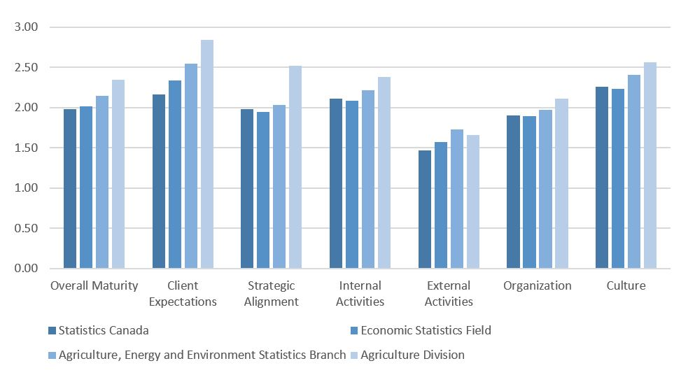Figure 3: Results from the Innovation Maturity Survey (5 point scale)