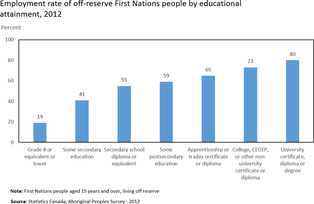 Chart 1: Employment rate of off-reserve First Nations people by educational attainment, 2012