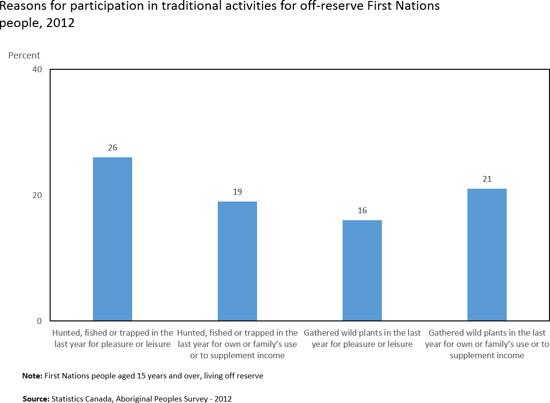 First Nations people living off reserve - Chart 2: Reasons for participation in traditional activities for off-reserve First Nations people, 2012