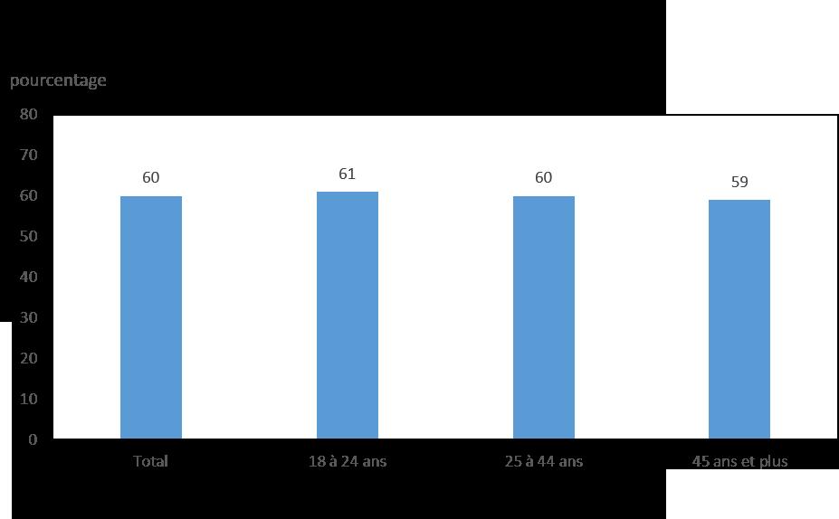 Graphique 3 : Premières Nations vivant hors réserve ayant déclaré avoir une excellente ou une très bonne santé mental selon l'âge, 2012