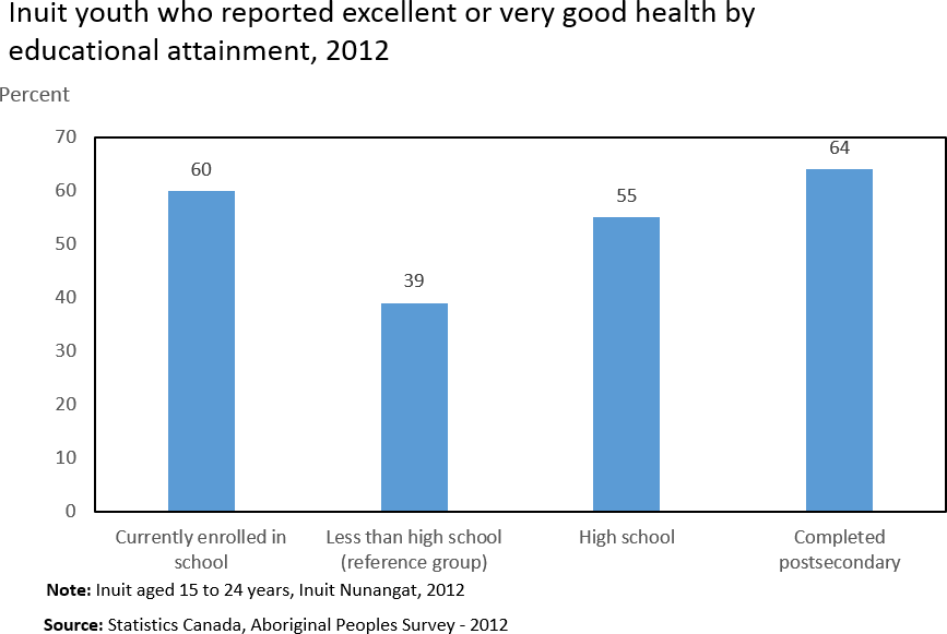 Chart 1: Inuit youth who reported excellent or very good health by educational attainment, 2012