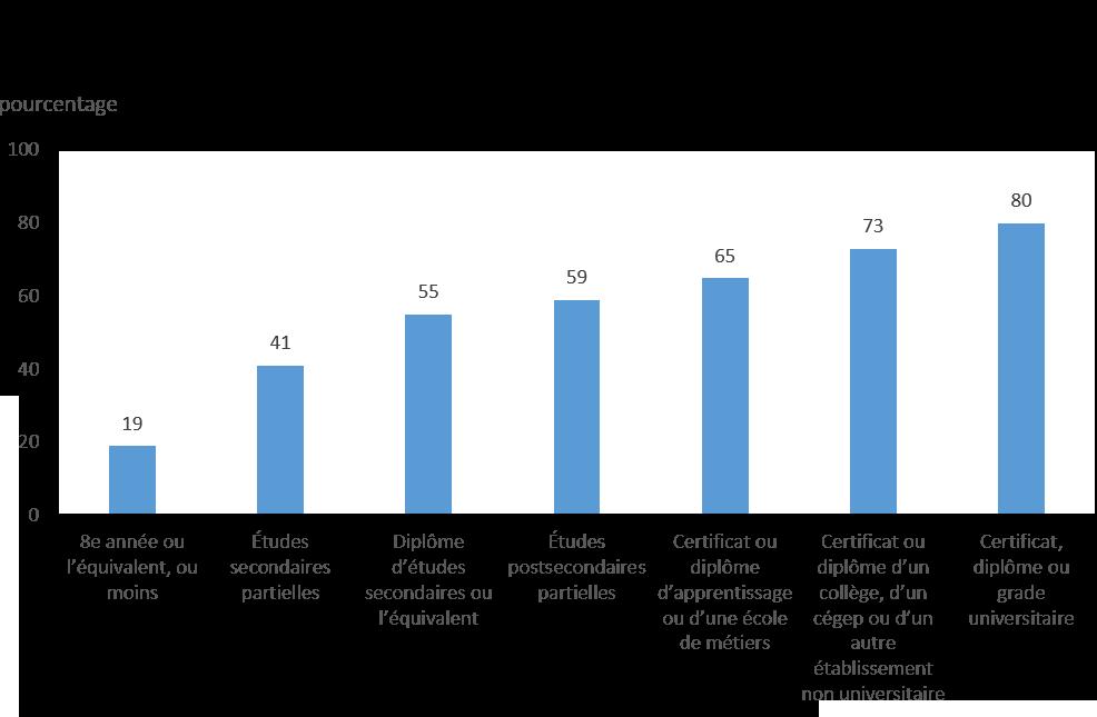 Graphique 3 : Taux d'emploi des Premières Nations vivant hors réserve selon le niveau de scolarité, 2012