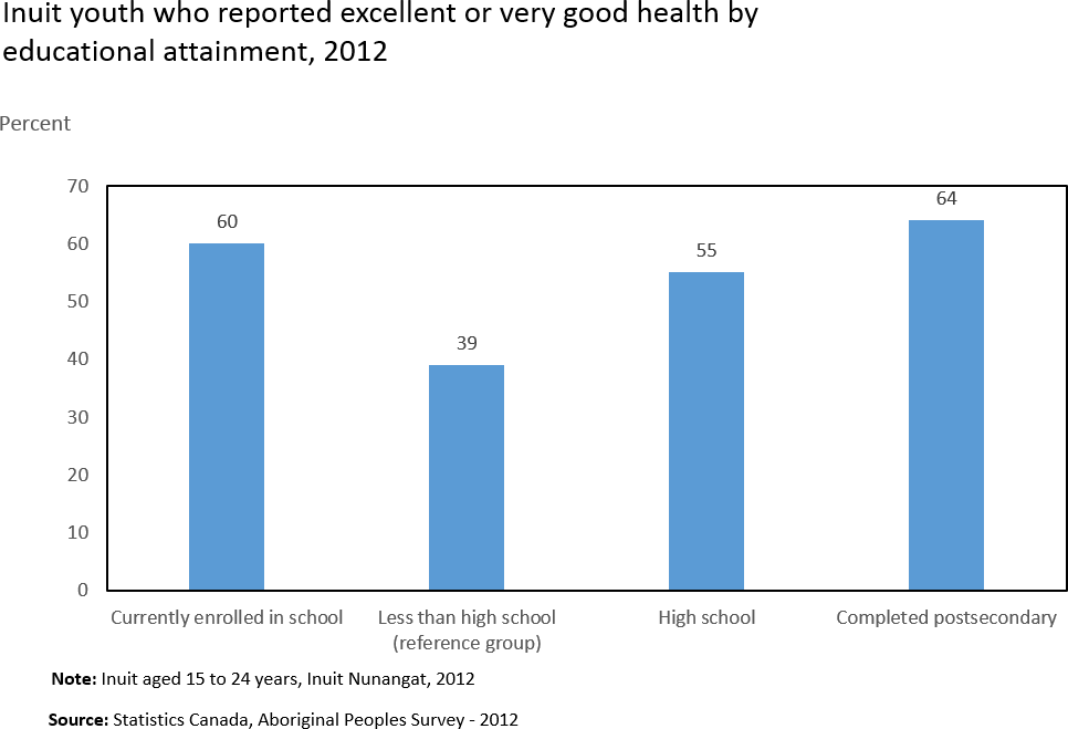 Chart 2: Inuit youth who reported excellent or very good health by education educational attainment, 2012