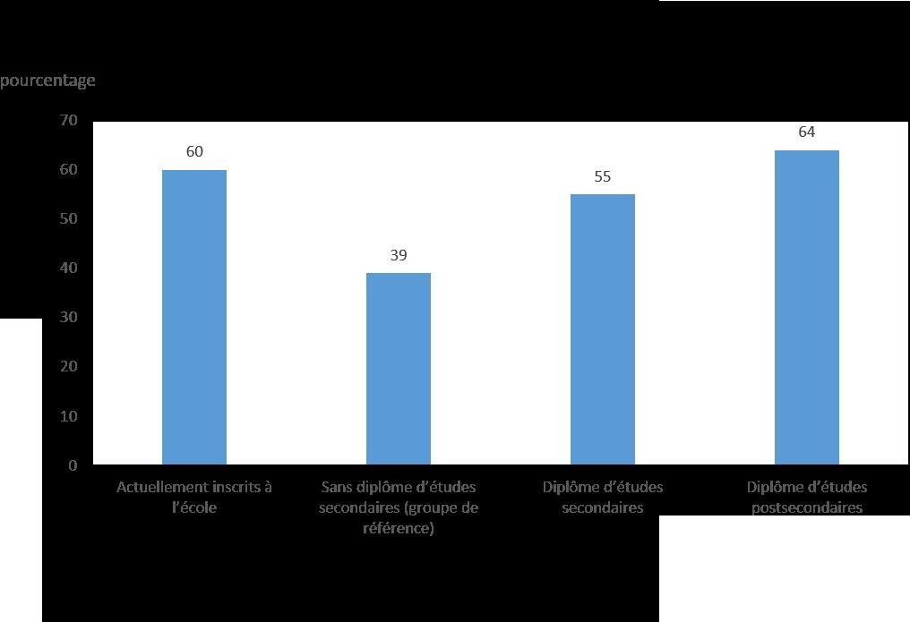Graphique 2 : Jeunes Inuits ayant déclaré être en excellente ou en très bonne santé selon le niveau de scolarité, 2012
