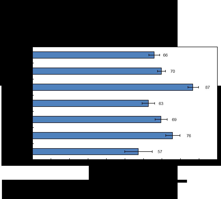 Graphique 3 : Jeunes Inuits ayant déclaré être en excellente ou en très bonne santé selon le niveau de scolarité, 2012