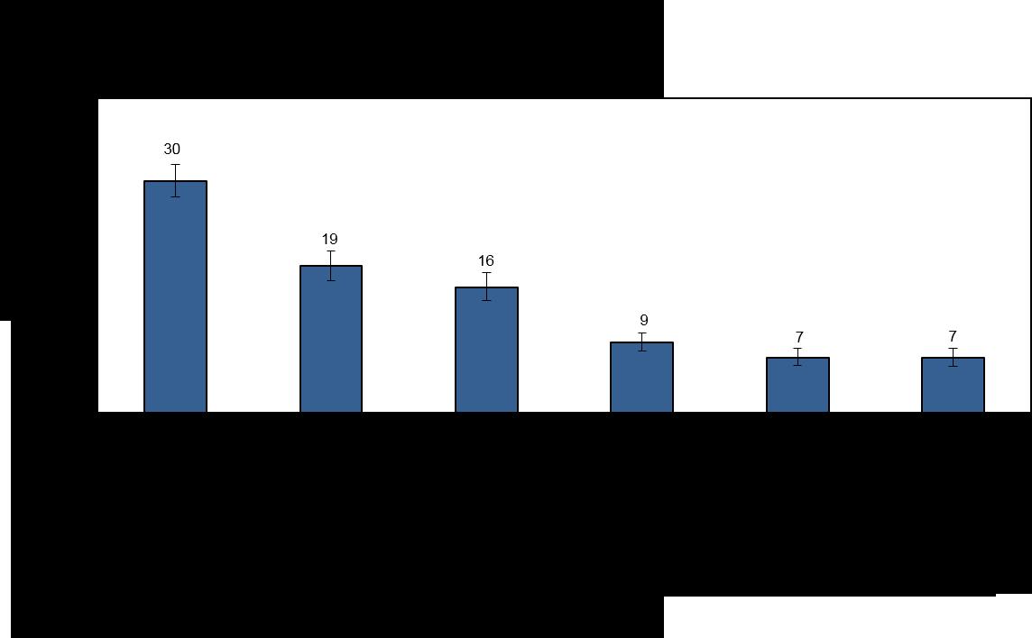 Graphique 1 : Professions des Métis âgés de 15 ans et plus, 2012