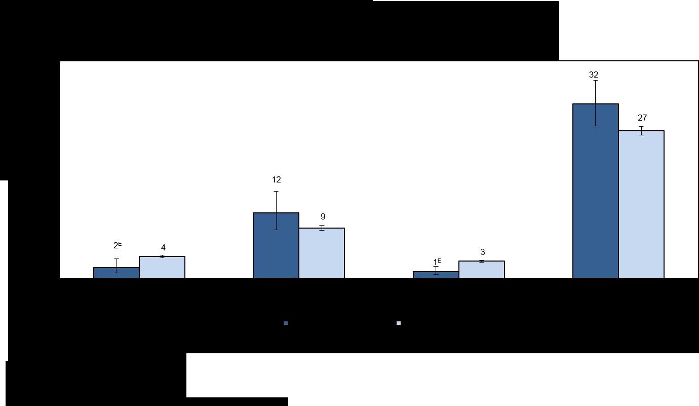 Graphique 2 : Raisons de travailler à temps partiel déclarées par les Métis, 2012