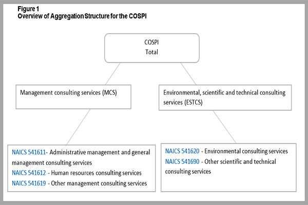 Technical Guide for the Consulting Services Price Index (COSPI)