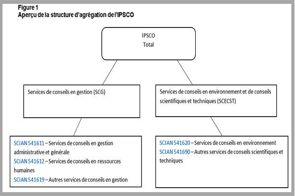 Guide technique de l'Indice des prix des services de conseils (IPSCO)