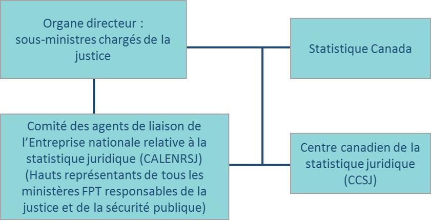 Annexe 2 : Gouvernance de l'Entreprise nationale relative à la statistique juridique