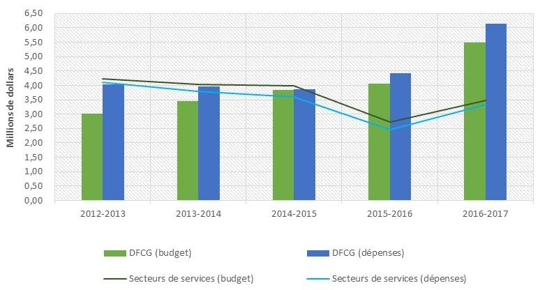Portion du programme consacrée à la fabrication et au commerce de gros — budget actuel par rapport aux dépenses, de 2012 2013 à 2016 2017