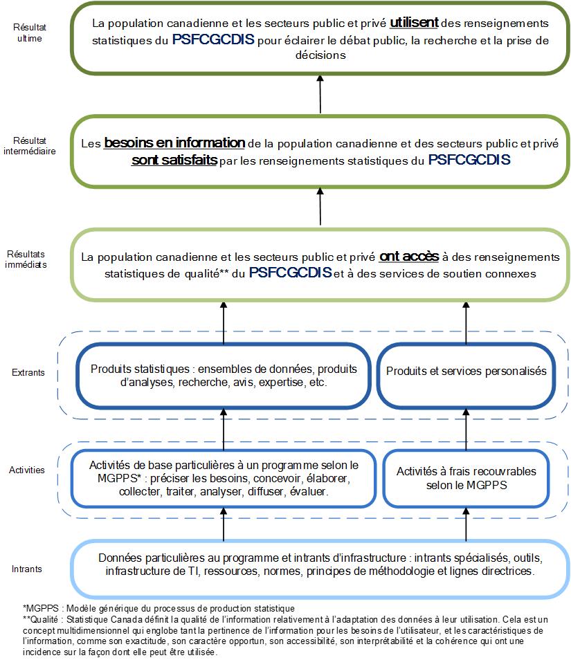Modèle logique du PSFCGCDIS