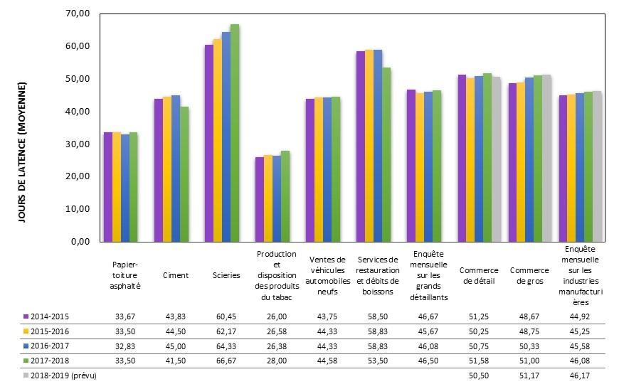 Nombre de jours de décalage après la période de référence pour les enquêtes mensuelles (moyenne)