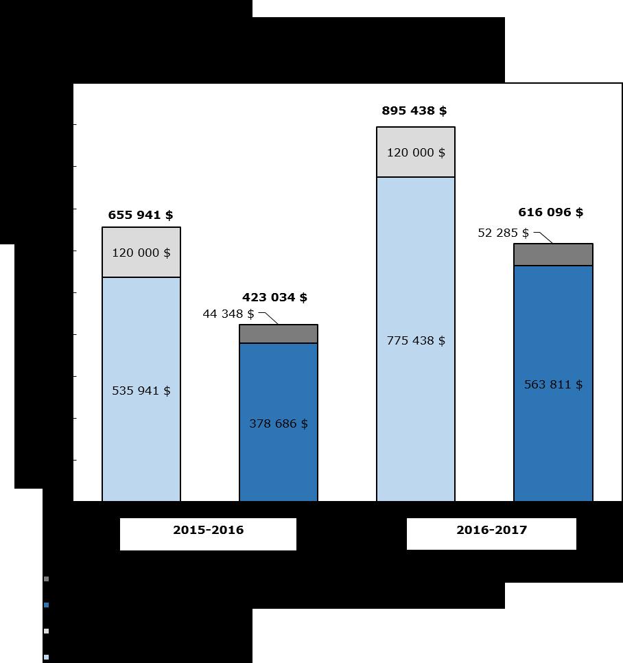 Graphique 1 : Comparaison des autorisations budgétaires brutes et des dépenses au 31 décembre 2015 et au 31 décembre 2016, en milliers de dollars