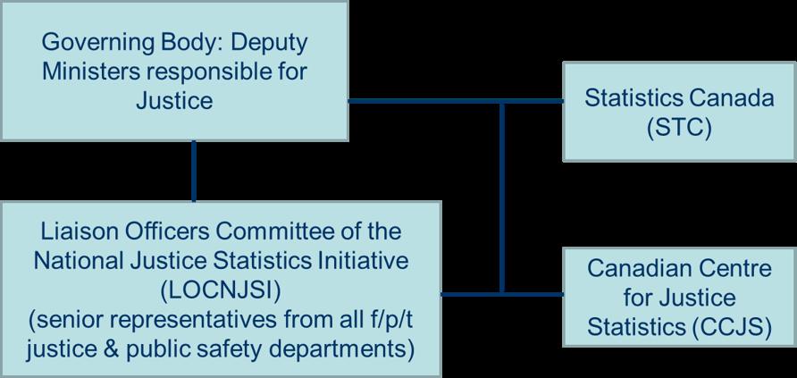 Appendix 2: National Justice Statistics Initiative (NJSI) Governance
