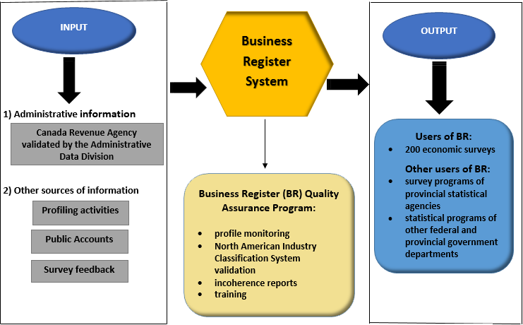 Figure 1. Primary BR business process