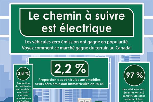 Le chemin à suivre est électrique: l'immatriculation de véhicules neufs à émission zéro au Canada