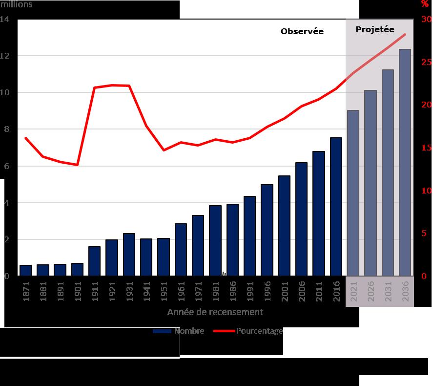 Graphique : Population née à l'étranger et pourcentage de la population totale au Canada, 1871 à 2036