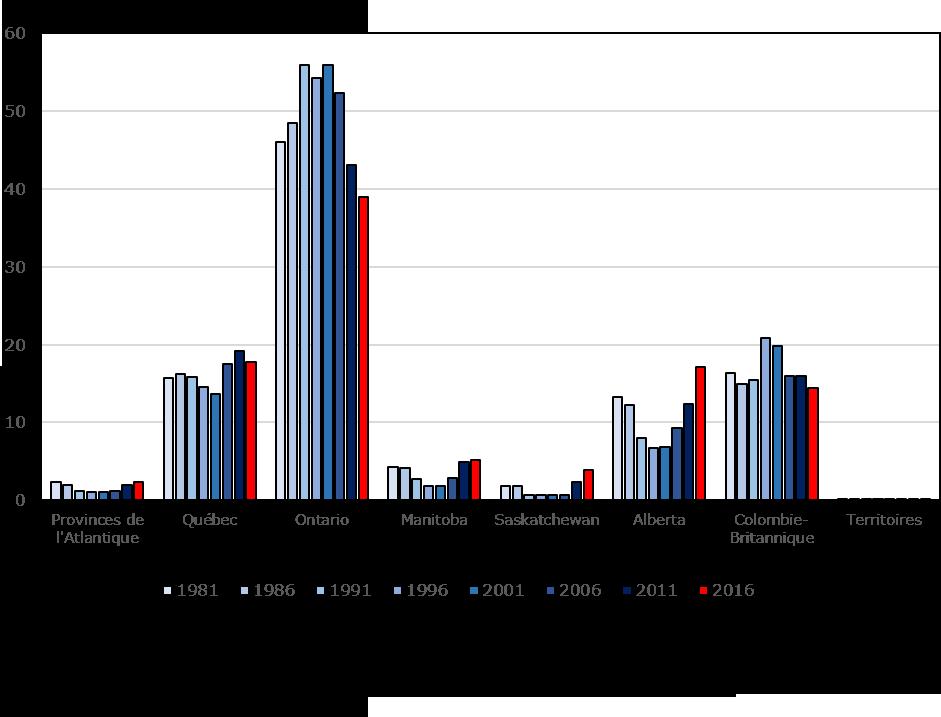 Graphique : Distribution (en pourcentage) des immigrants récents au Canada selon les provinces et territoires, 1981 à 2016
