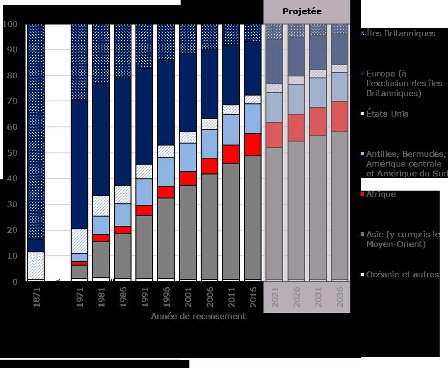 Graphique : Distribution des personnes nées à l'étranger selon leur région de naissance, Canada, 1871 à 2036