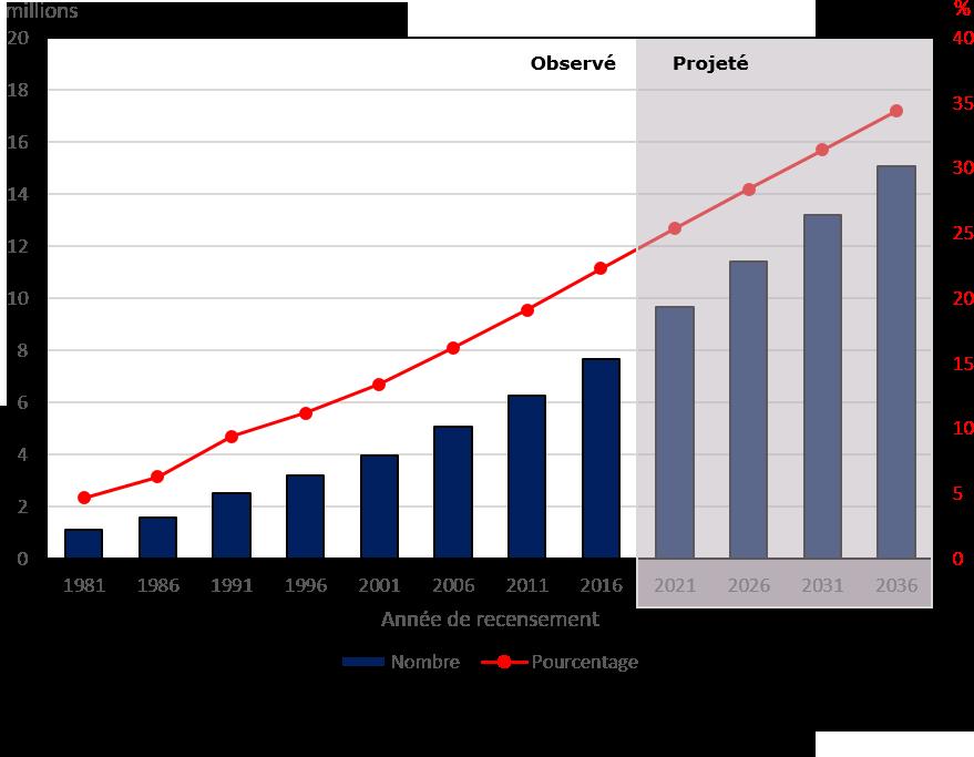 Graphique : Nombre de personnes de minorités visibles et pourcentage de la population au Canada, 1981 à 2036