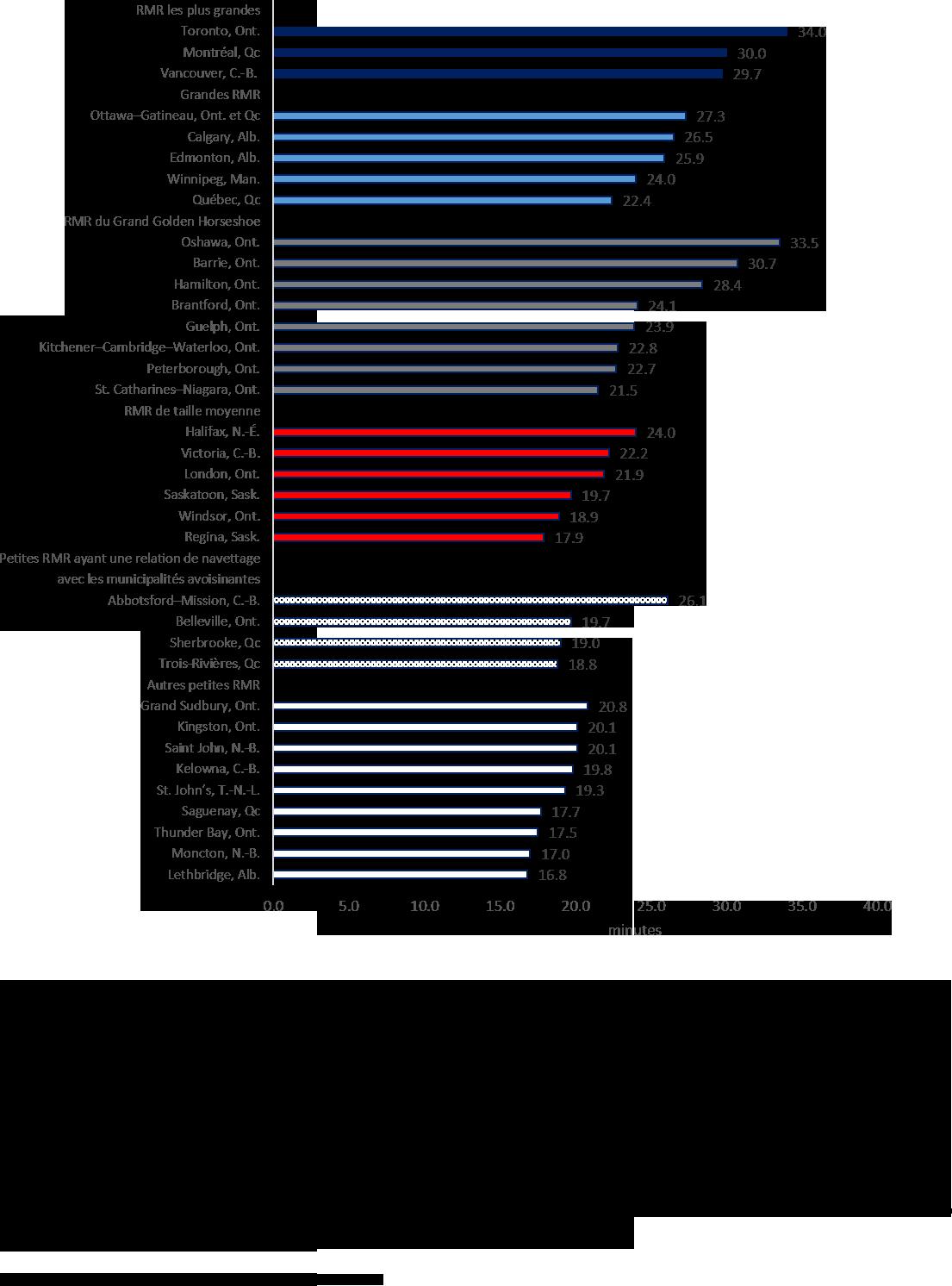 Diagramme à bandes : Durée moyenne du trajet domicile-lieu de travail (en minutes), régions métropolitaines de recensement, 2016