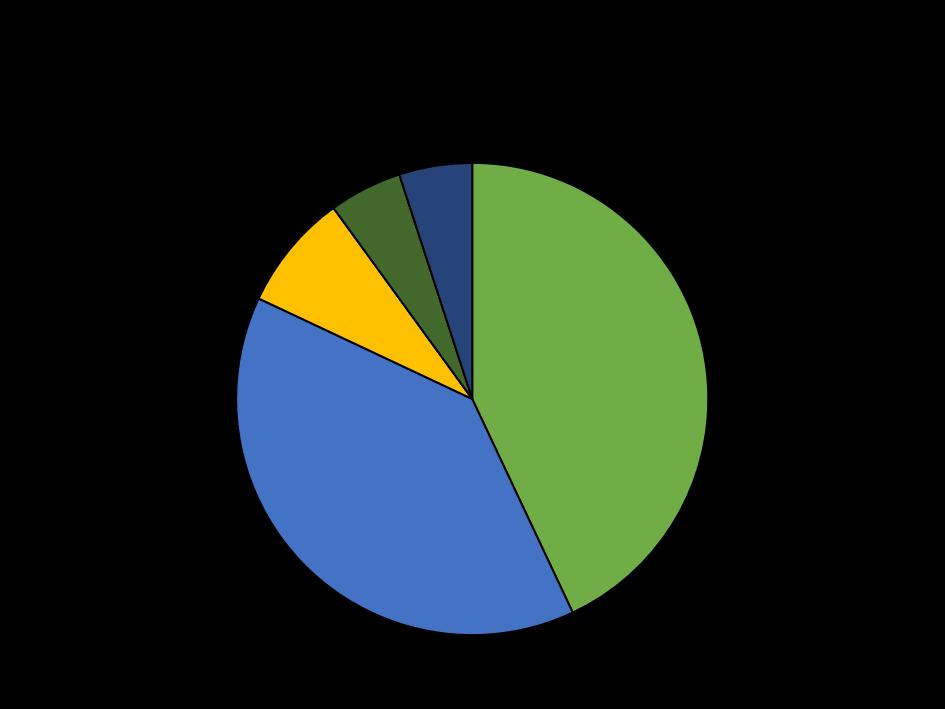Graphique 1 - Produit intérieur brut métropolitain