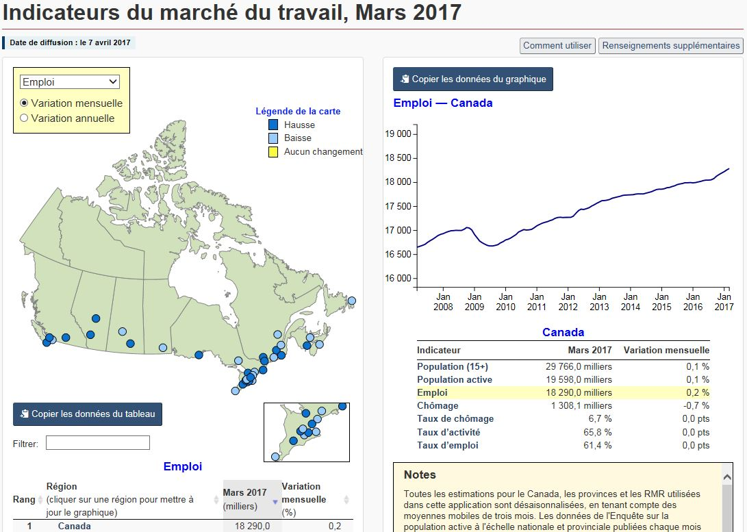 Instantané d'écran de la nouvelle application du tableau de bord, montrant les Indicateurs du marché du travail affichés en formats de carte géographique, de tableau et de graphique