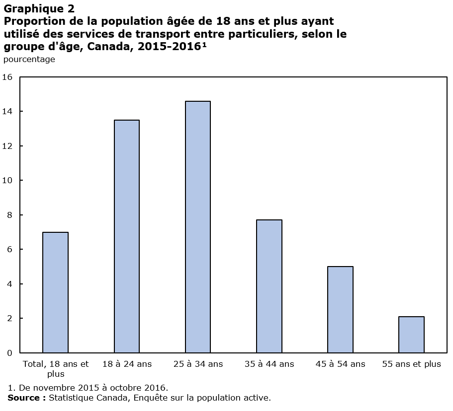 graphique en barres du graphique 2