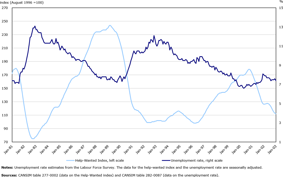 Graph: Help-Wanted Index and the unemployment rate, Canada, January 1981 to January 2003
