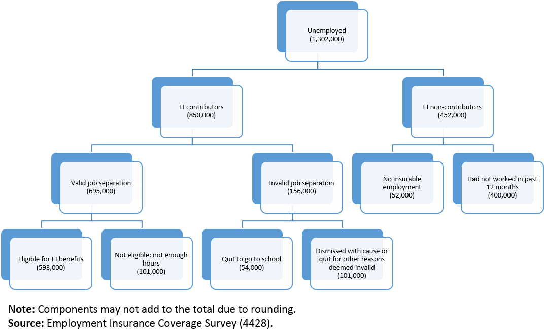 Hierarchy chart: Employment Insurance coverage and eligibility, 2016