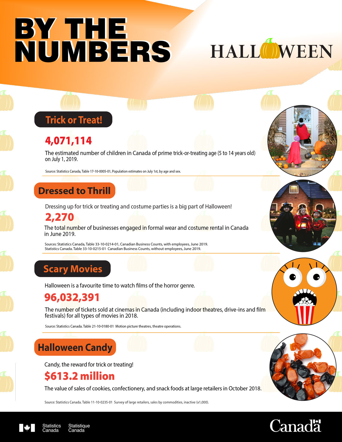 By the numbers - Halloween 2019
