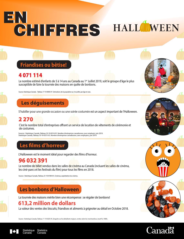 En chiffres - Halloween 2019