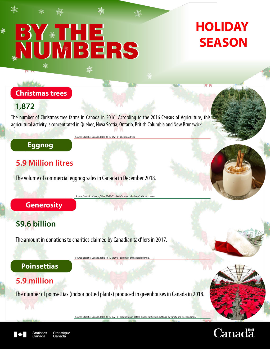 By the numbers - Holiday Season