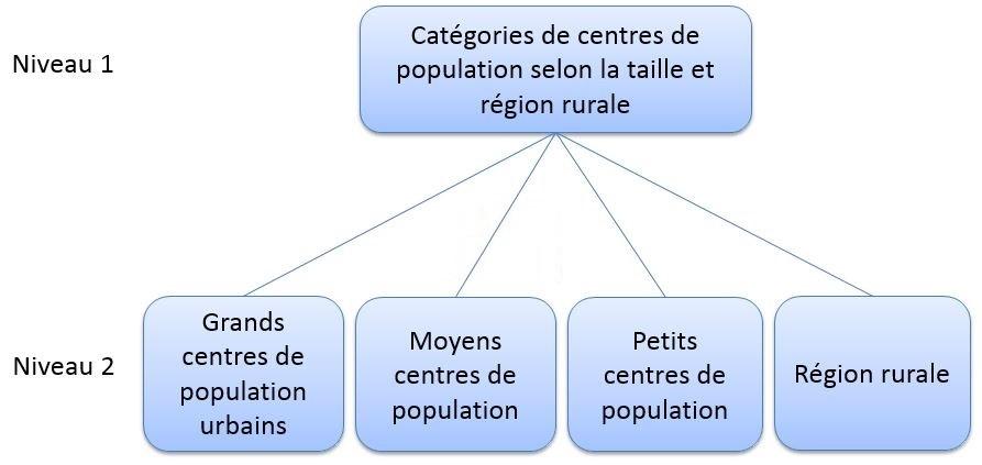 Figure 1 : La hiérarchie de la Classification des centres de population et des régions rurales