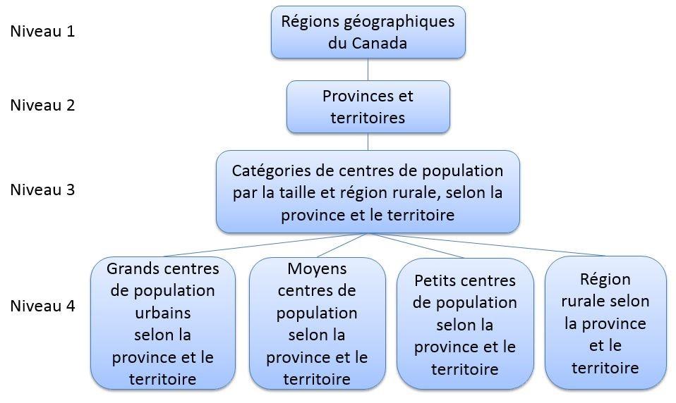 Figure 2 Variante : Classification des centres de population et des régions rurales selon la province et le territoire