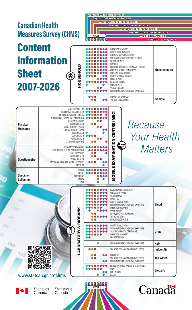 Canadian Health Measures Survey (CHMS) – Content Information Sheet 2007-2023