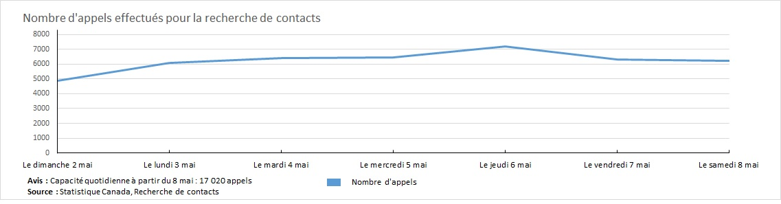 Nombre d'appels effectués pour la recherche de contacts - le 2 mai-8 mai 2021
