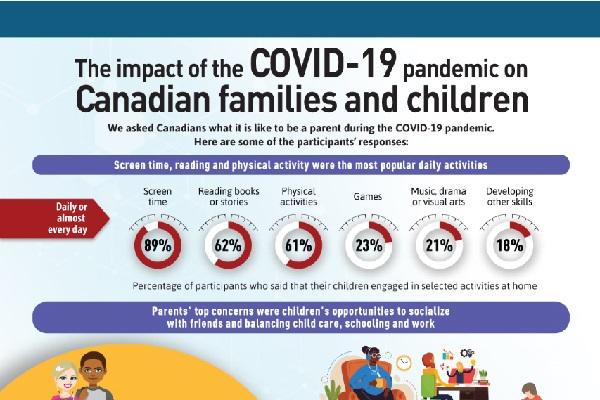 The impact of the COVID-19 pandemic on Canadian families and children