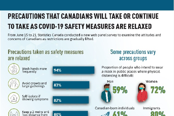 Precautions that Canadians will take or continue to take as COVID-19 safety measures are relaxed