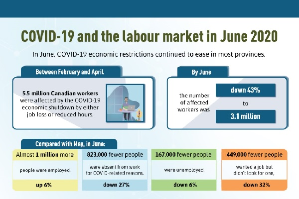 COVID-19 and the labour market in June 2020