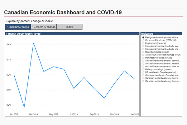 Canadian Economic Dashboard and COVID-19