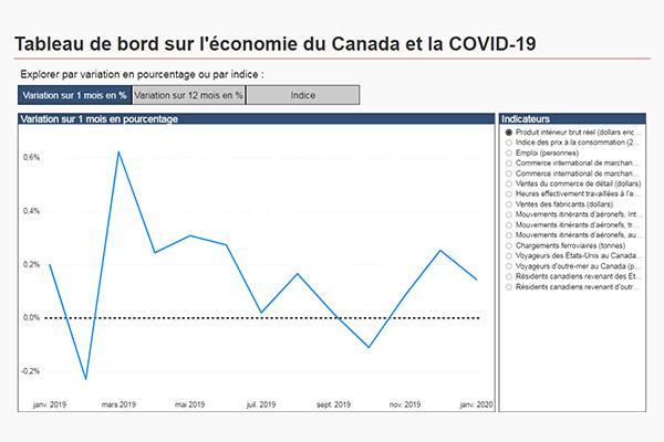 Tableau de bord sur l'économie du Canada et la COVID-19