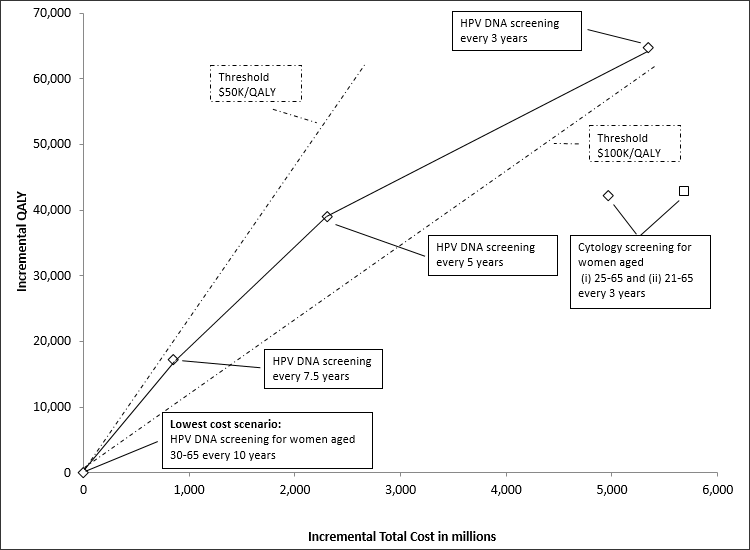 Figure1 – Efficiency frontier: plot of incremental cost and quality adjusted life-years (QALYs) relative to lowest-cost scenario.