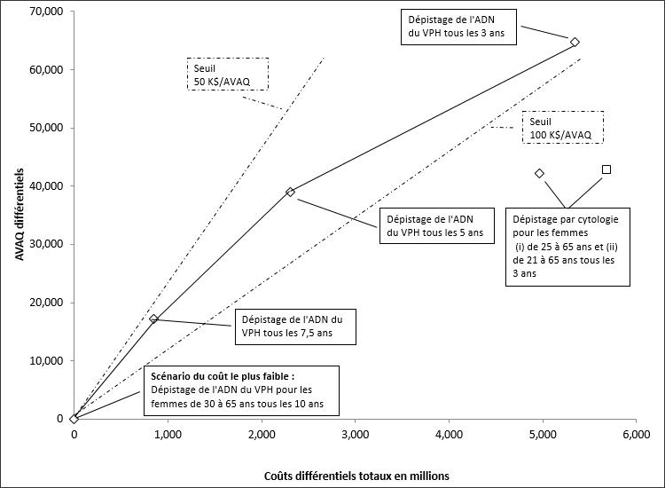 Figure 1: Les limites de l'efficience– graphique des coûts marginaux et des années de vie ajustées en fonction de la qualité (AVAQ) par rapport au scénario le moins coûteux.