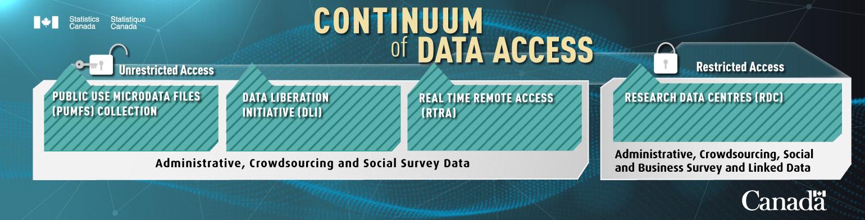 Continuum of data access